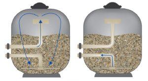 filtri a sabbia come funzionano